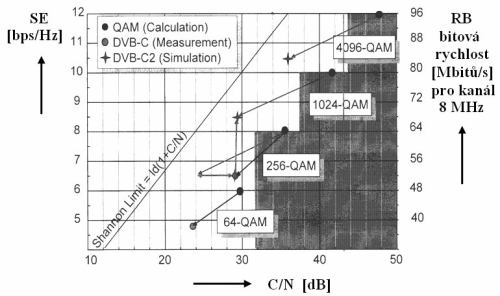 DVB-C2 - Závislost SE, RB = F(RB)