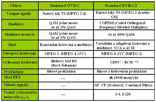 DVB-C vs. DVB-C2