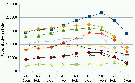 graf návštìvnosti e-shopù