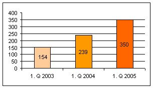 Meziroční nárůst zisku z bankovní činnosti