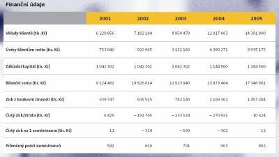 Hospodářské ukazatelové eBanky