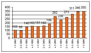 Trend zisku z bankovní činnosti eBanky
