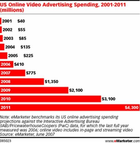 eMarketer online ads výdaje