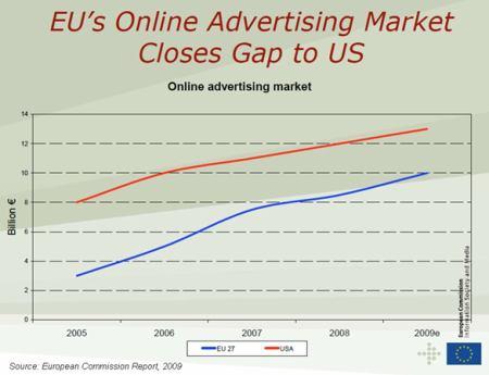 Penetrace Internetu v Evropě 1