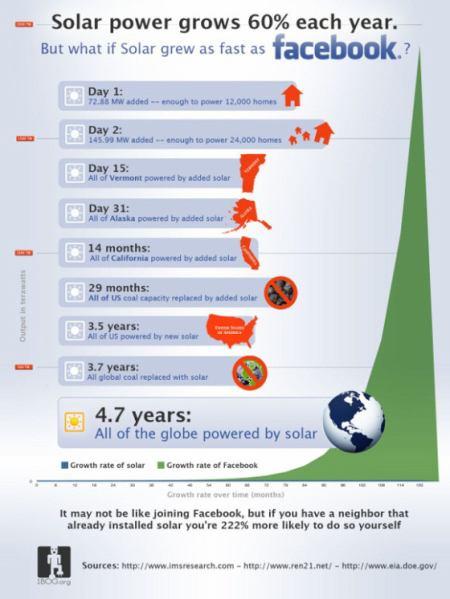 Facebook versus solární energie