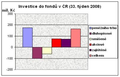 Investice do fondů v ČR (33. týden 2008)