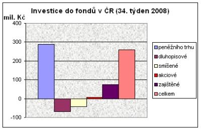 Investice do fondů v ČR (34. týden 2008)
