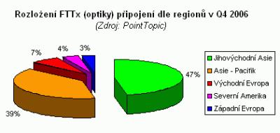 fttx-graf3