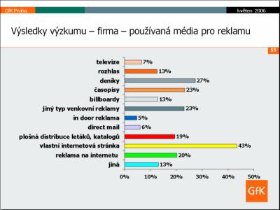 GfK výzkum - média 1