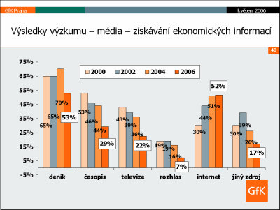 GfK výzkum - média 3