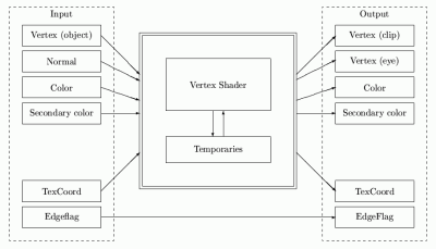 Transformace prováděné obecným vertex shaderem