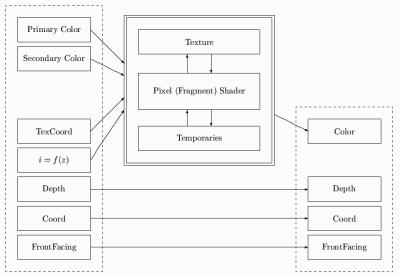 Pozice rasterizačního procesoru v rasterizačním řetězci