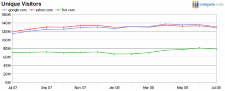 Google + Yahoo + Live UV