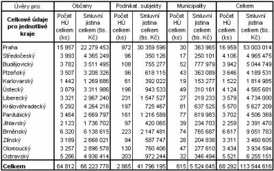Počet a objem hypoték podle krajů