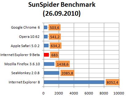 SunSpider Benchmark  26.09.2010