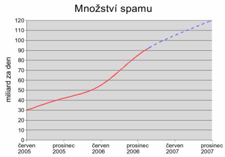 Graf - spam