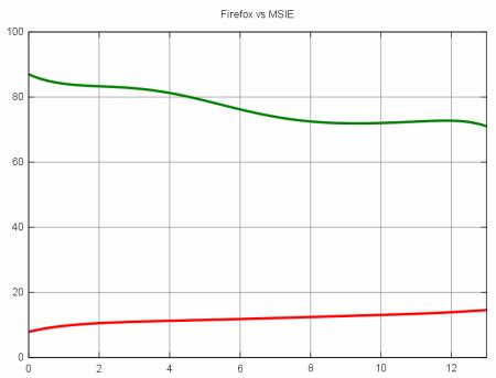 MSIE Firefox graf
