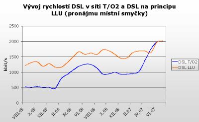 Vývoj rychlostí DSL u TO2 a na principu LLU