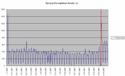 vývoj počtu registrace domén .CZ