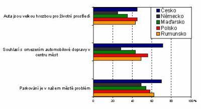 Graf I: Názory dospělých respondentů k otázkám dopravy ve městec