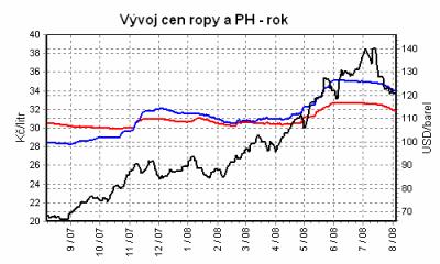 vyvoj ceny ropy