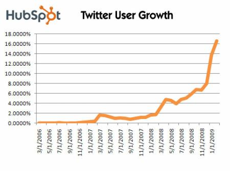 Twitter graf 1