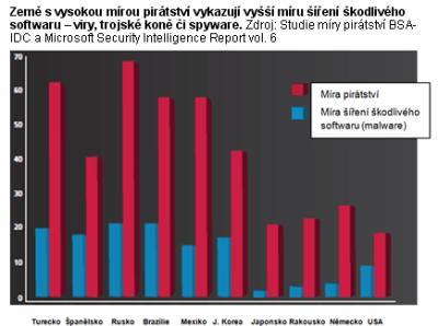 Graf od BSA