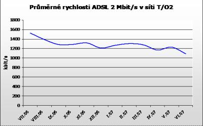 Průměrné rychlosti ADSL červen 07