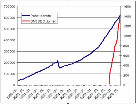 počet domén (graf 2)