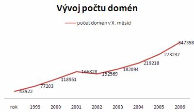 Vývoj počtu domén