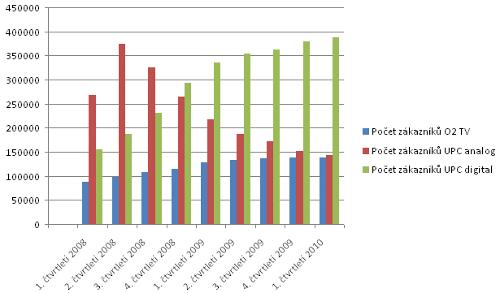 UPC a O2TV - vývoj počtu zákazníků 2008 - 2010