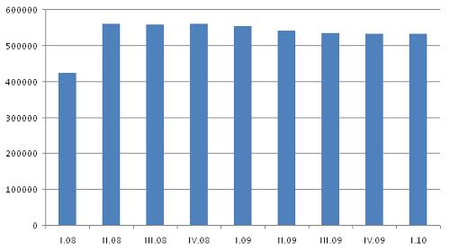 UPC - vývoj počtu zákazníků CATV 2008 - 2010