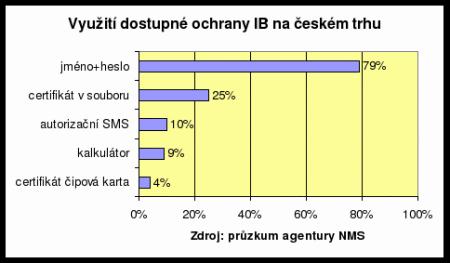 Využití dostupné ochrany internetového bankovnictví