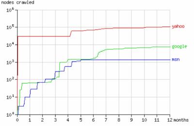 Searchboti - graf1