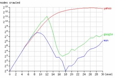 Searchboti - graf2