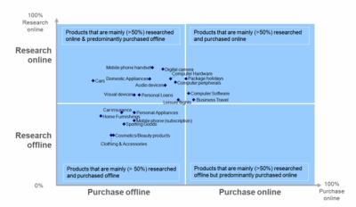 Graf Google - nákupy