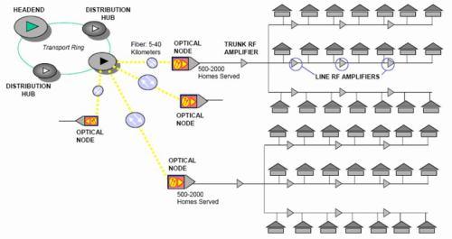 Digitální kabel - HFC