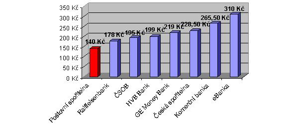 Náklady hodně aktivního klienta u internetového bankovnictví