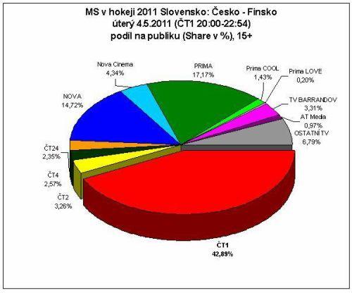 ČT 1 - sledovanost hokej Finsko - ČR, 4.5.2011