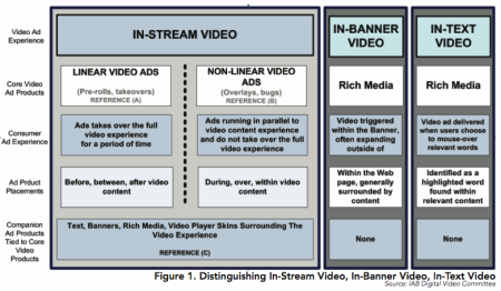 IAB druhy videoreklamy