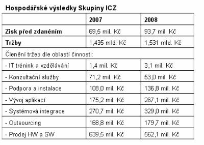 ICZ 2008