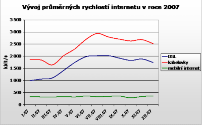 graf - rychlosti dsl