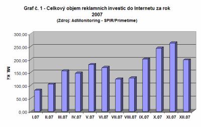 Objem reklamních investic na Internetu