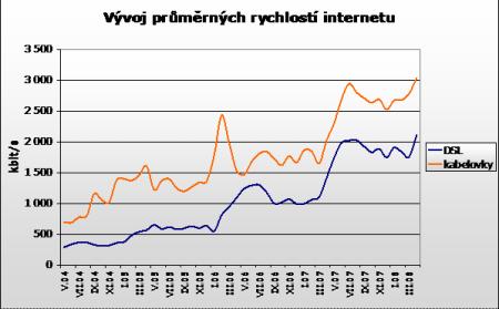 rychlosti ADSL Duben 1