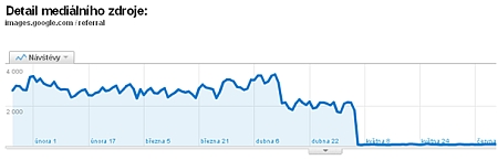 google pokles 2