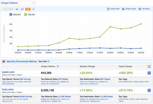 Výsledky Hulu.com a Joost.com dle Compete