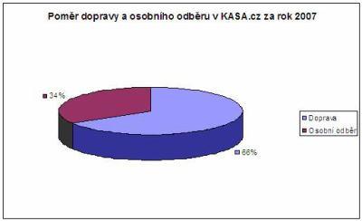 kasa graf