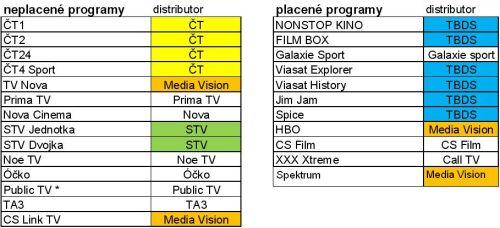 Distributoři programů v CS Linku