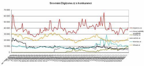 Srovnání DigiZone.cz s konkurencí (NetMonitor)