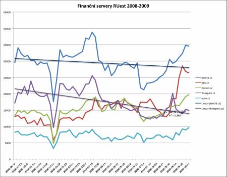 Menší finanční servery RUest 2008-2009